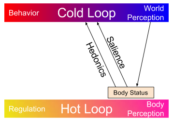 Body Status- Tagging for Visceral Relevance (1)