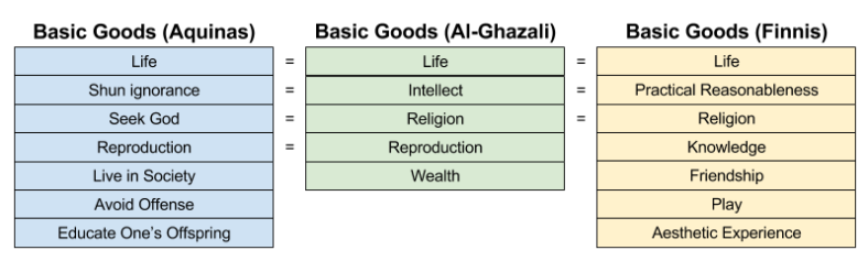 Ethical Theories- Natural Law Basic Goods (7)