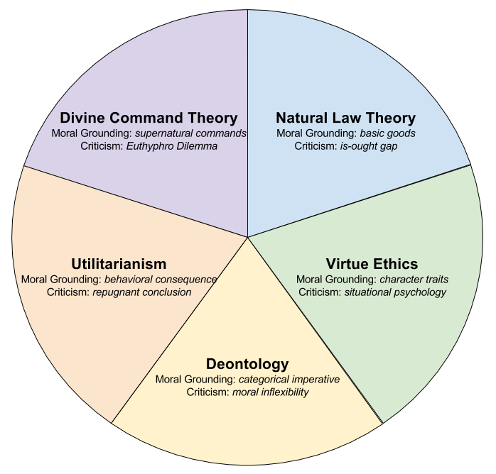 Ethical Theories- Summary