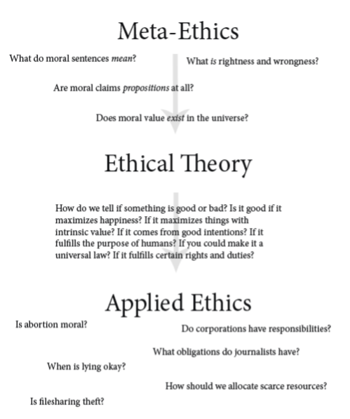 Ethical Theory- Three Abstraction Levels