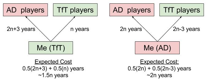 IPD- Always Defect vs TfT