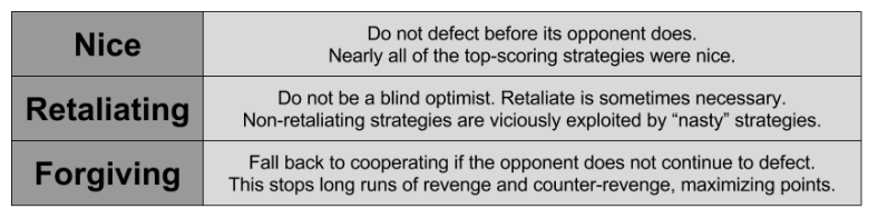 IPD- Characteristics of Winning Strategy