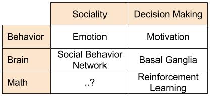 SBN- Application to Neuroeconomics