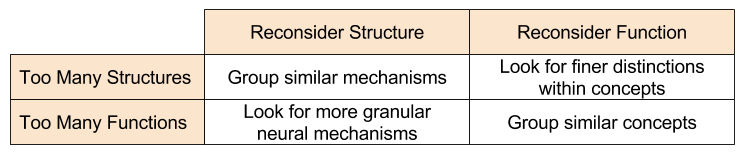 SBN- Principles of Structure Function
