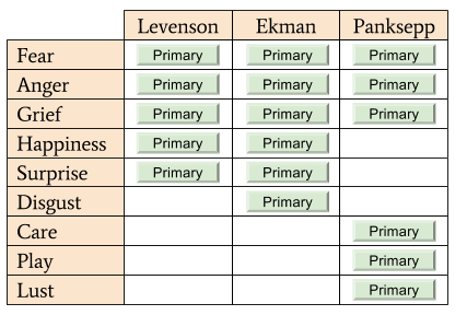 SBN- Theories of Primary Emotions (4)