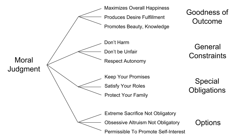 Ethics Taxonomy- Morally Relevant Factors (1)