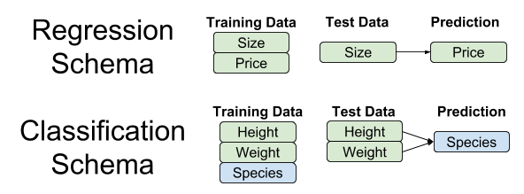 Regresssion Classification- Comparing Schema