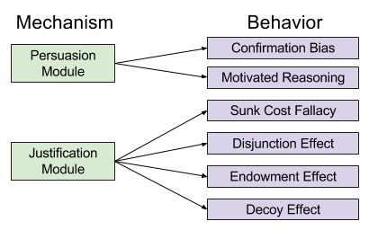 Argumentative Reason- Bias Explanation (1)