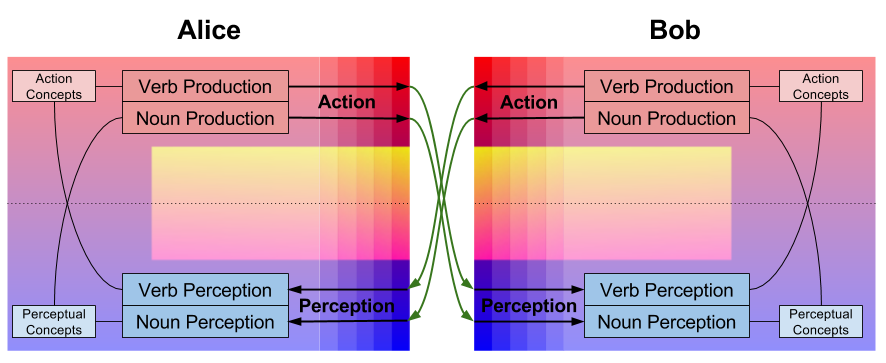 Argumentative Reason- Cybernetics of Language