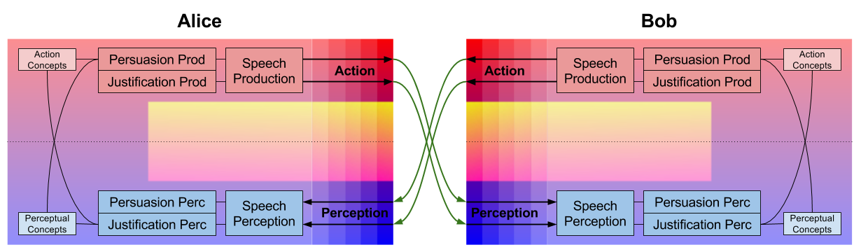 Argumentative Reason- Cybernetics of Reason