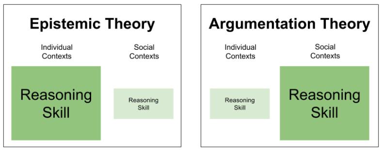 Argumentative Reason- Domain Gradients (1)