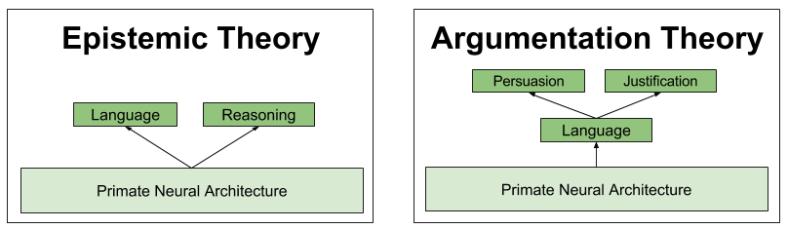 Argumentative Reason- Module Evolution (2)