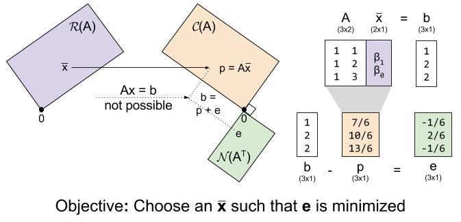 OLS- Least Squares Fundamental Spaces