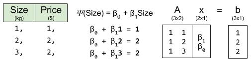 OLS- Linear Algebra Regression Matrix