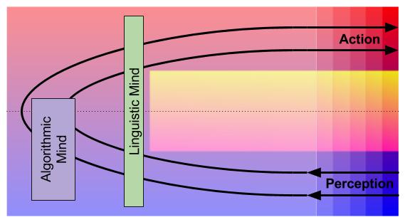 Tripartite Mind- Cybernetics Interpretation