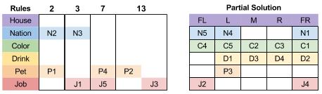 Einstein's Puzzle- hPath A3 Paradox