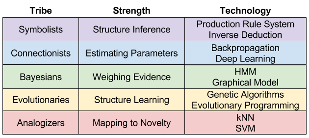 Five Tribes- Strengths and Technologies