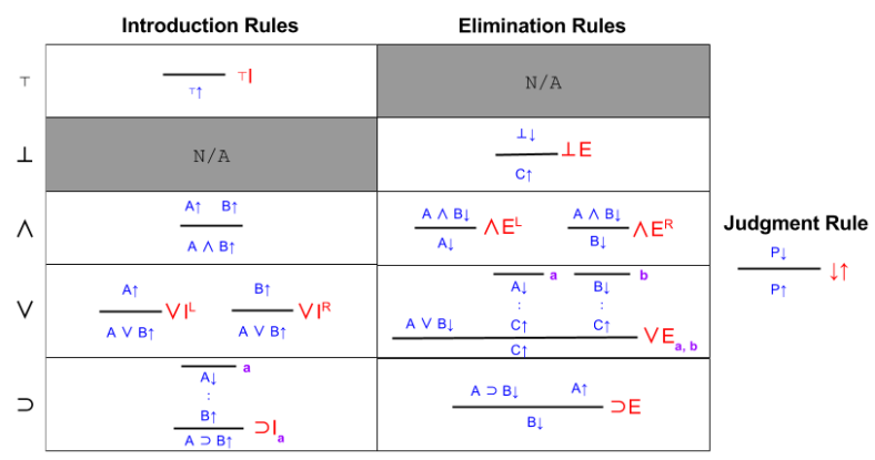 Logic Metalanguage- Original Rules (1)
