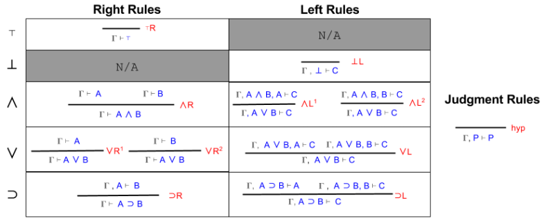 Sequent Calculus- Left and Right Rules (1)