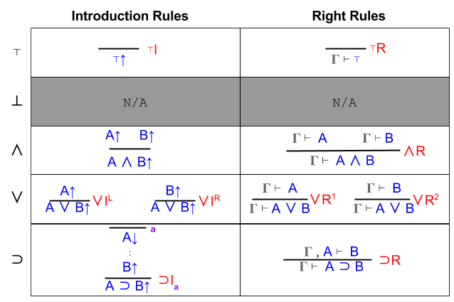 Sequent Calculus- Right vs Introduction (2)