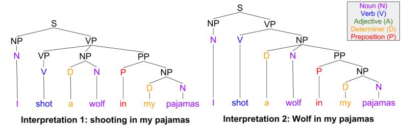 Syntax- Multiple Interpretation Ambiguity