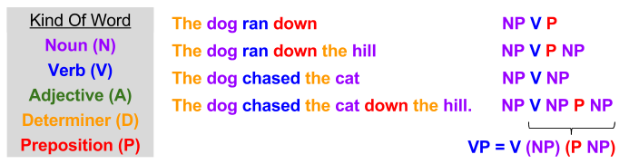 Syntax- Verb Phrase Abstraction (1)
