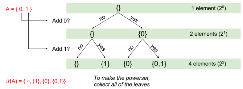 Naive Set Theory- Building Powersets (1)