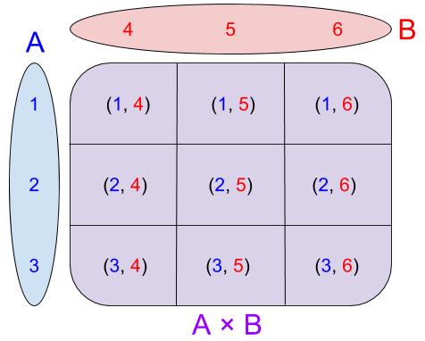 Naive Set Theory- Cartesian Product (1)