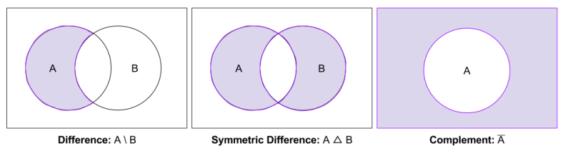 Naive Set Theory- Complement and Difference Venn (2)