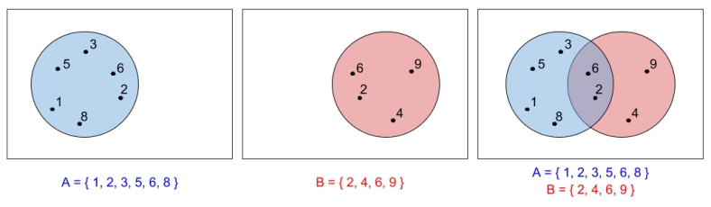 Naive Set Theory- Elements vs Venn Diagram