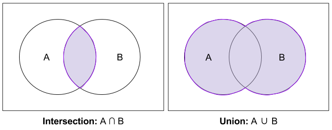 Naive Set Theory- Union vs Intersection Venn (1)