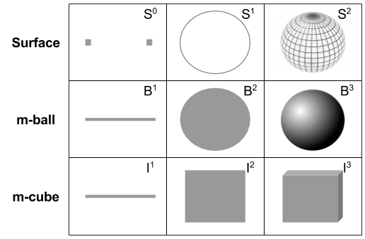 Topology- Balls and Surfaces (1)