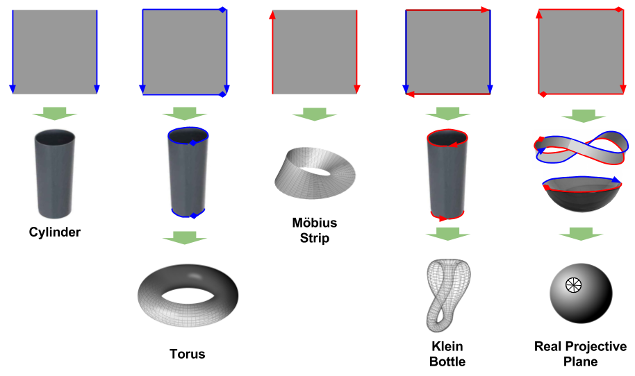 Topology- Division Overview (3)