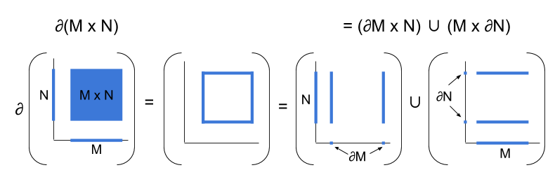 Topology- Product vs Boundary (1)