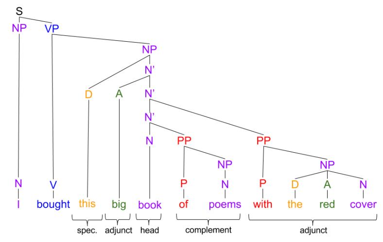 Xbar Theory- NBar Example (1)