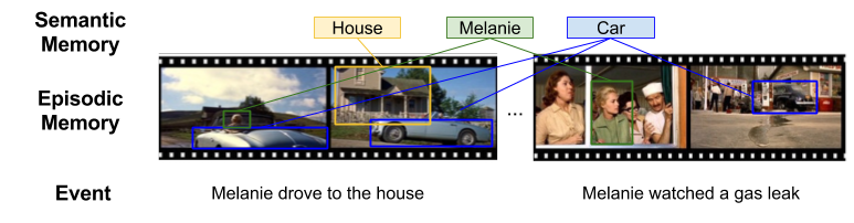 XBar Theory- Semantic vs Episodic Memory