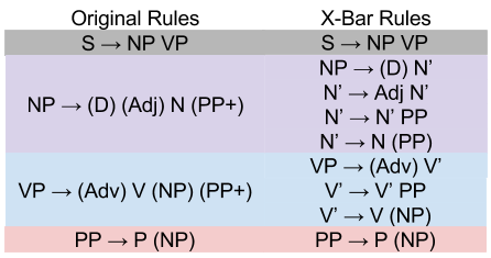 Xbar Theory- Towards XBar Rules