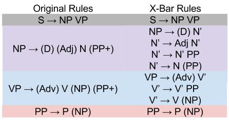 Xbar Theory- Towards XBar Rules