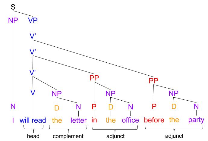 Xbar Theory- VBar and NBar Example