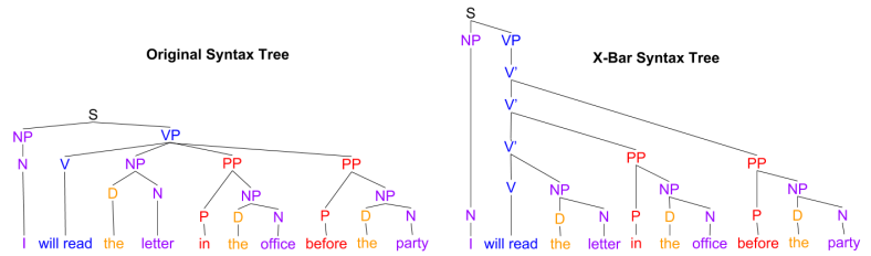 XBar- Verb Substitution (2)