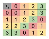 Geometrical Group Theory_ C4 Cayley Table Modular Arithmetic