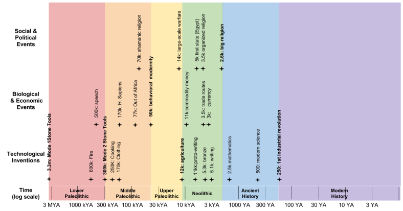 Human Deep History_ Master Timeline (3)