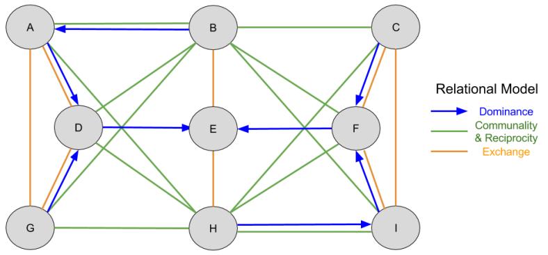 Relational Models_ Complete Social Network (2)
