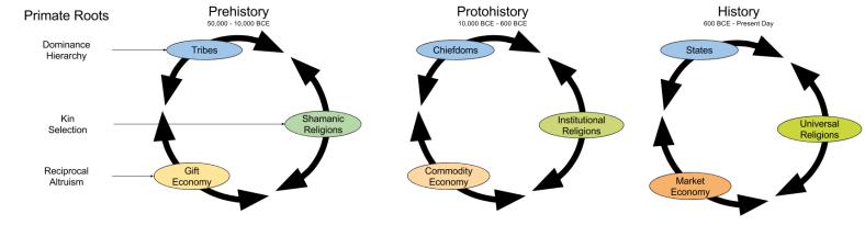 Relational Models_ Sphere Evolution (1)