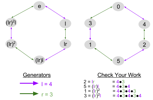 Symmetric Group_ Abstract Cayley Diagram