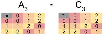 Symmetric Group_ C3 A3 Isomorphism (1)