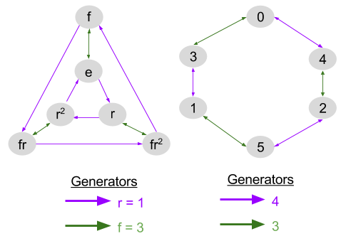 Symmetric Group_ Cayley Diagram (4)