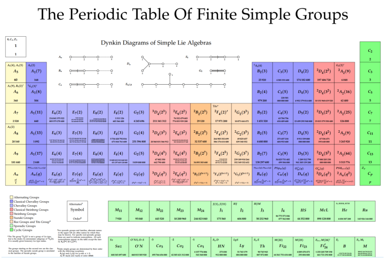 Symmetric Group_ Periodic Table