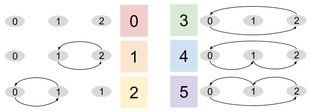 Symmetry Group_ Permutation Options