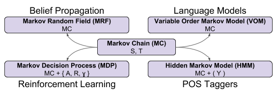 Language Model_ Markov Formalisms (1)